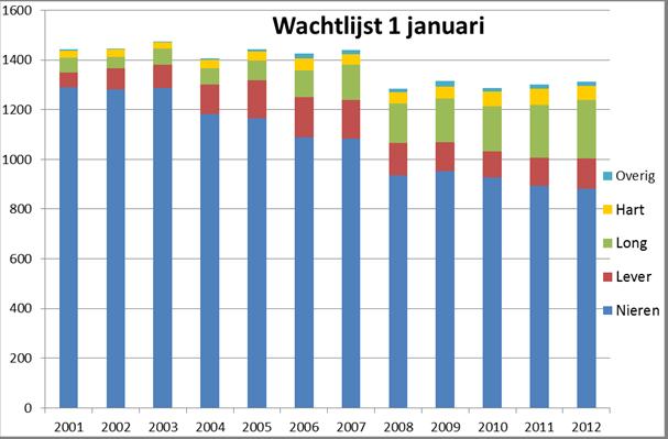 wachtlijst op een orgaan 2001 t/m  2012