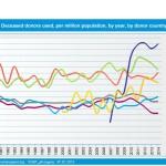 eurotranplant vergelijk orgaandonatie