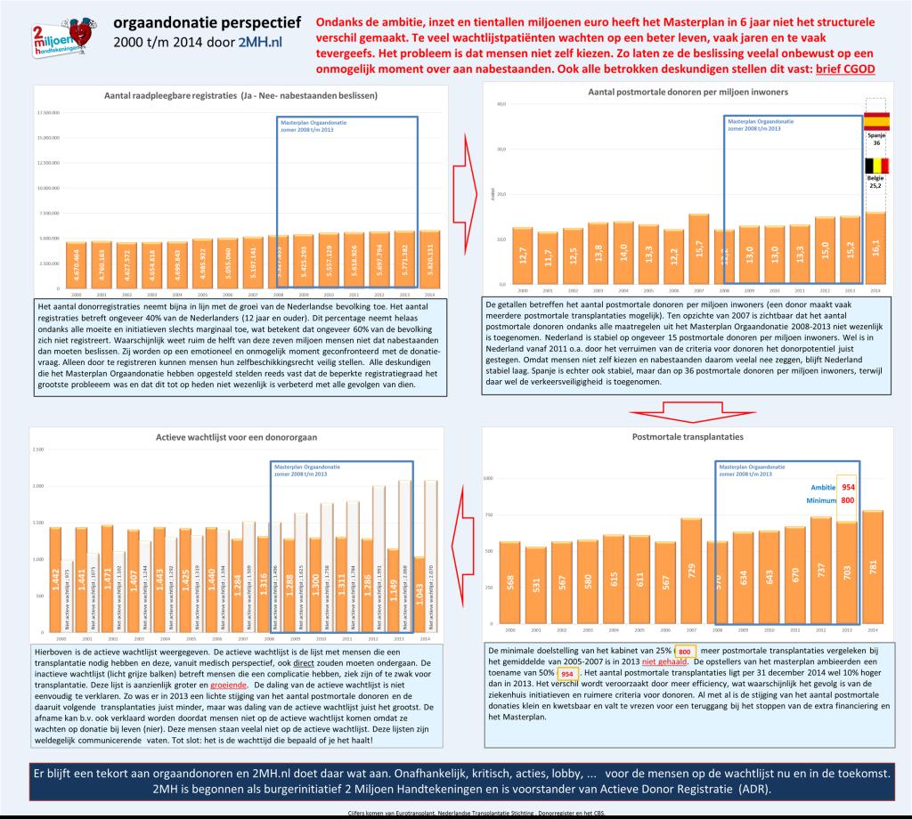 donorregistratie-orgaandonatie 2000 tm 2014 van 2MH
