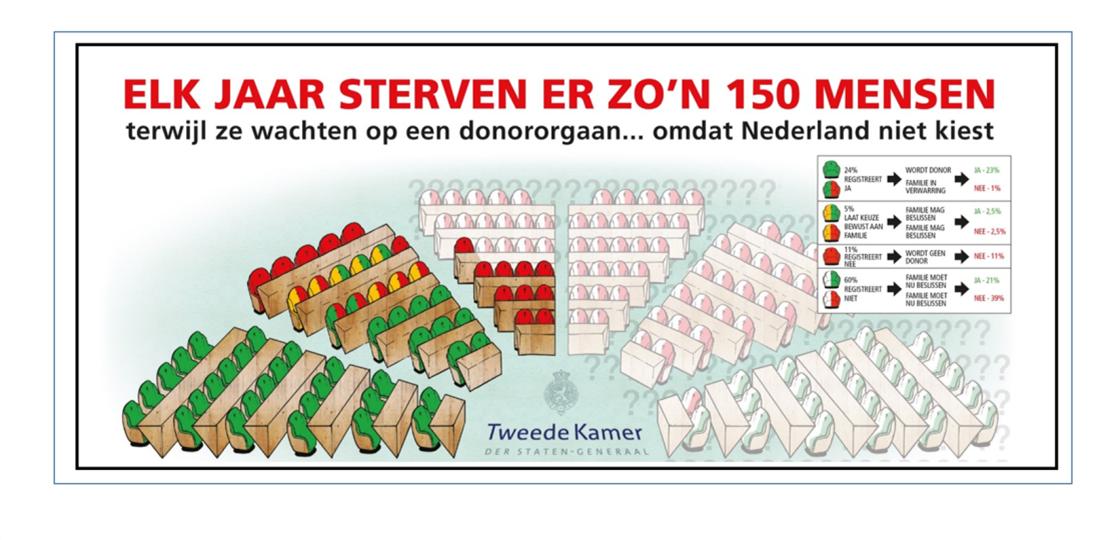 Elk jaar sterven er 150 mensen terwijl ze wachten op een donororgaan … omdat Nederland niet kiest !