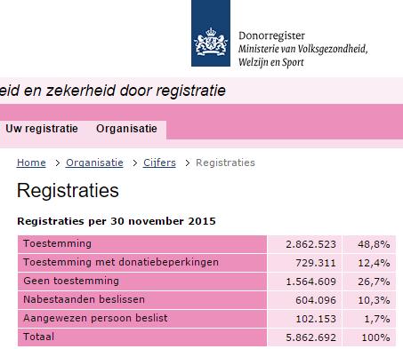 donorweek 2015 onjuist resultaat november cijfers