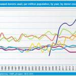 donoren per miljoen inwoners eurotransplant (Nederland, Belgie, Duitsland, Oosterijk, _) 1990-2015