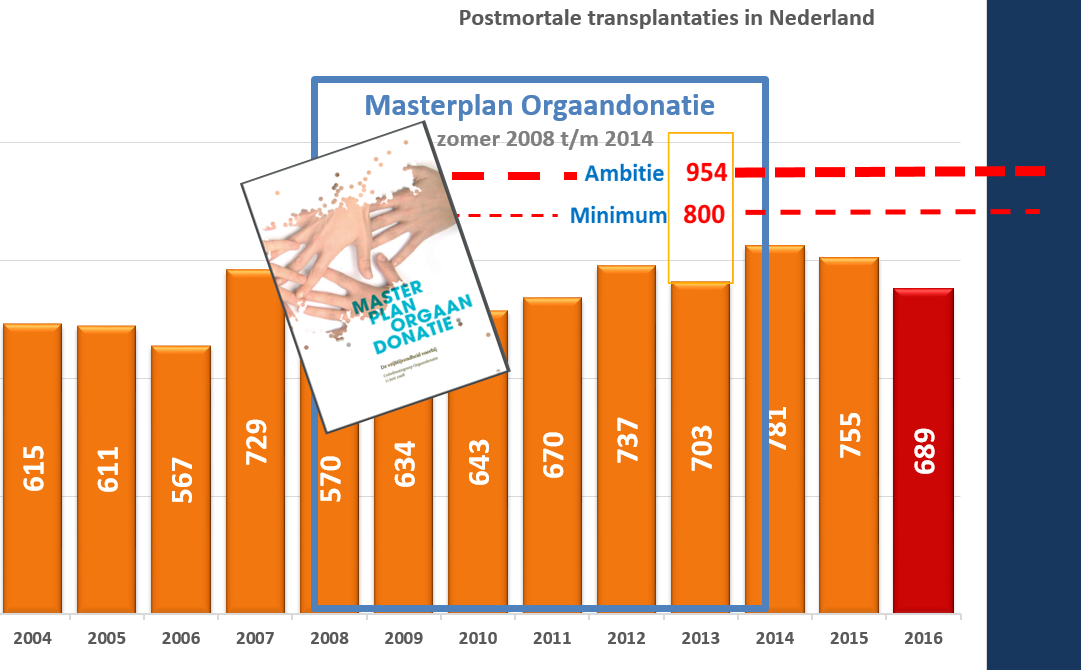 Masterplan Orgaandonatie niet meer belangrijk volgens ..